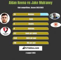 Aidan Keena vs Jake Mulraney h2h player stats