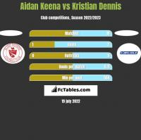 Aidan Keena vs Kristian Dennis h2h player stats