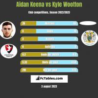 Aidan Keena vs Kyle Wootton h2h player stats