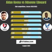 Aidan Keena vs Odsonne Edouard h2h player stats
