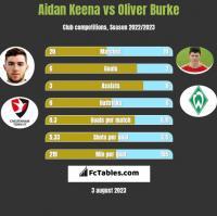 Aidan Keena vs Oliver Burke h2h player stats