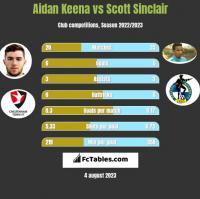 Aidan Keena vs Scott Sinclair h2h player stats