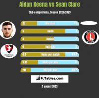 Aidan Keena vs Sean Clare h2h player stats
