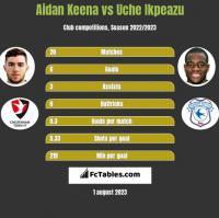 Aidan Keena vs Uche Ikpeazu h2h player stats