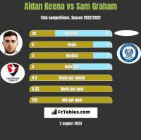 Aidan Keena vs Sam Graham h2h player stats