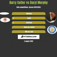 Barry Cotter vs Daryl Murphy h2h player stats