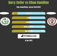 Barry Cotter vs Ethan Hamilton h2h player stats