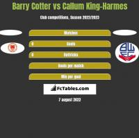 Barry Cotter vs Callum King-Harmes h2h player stats