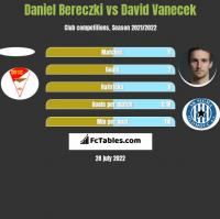 Daniel Bereczki vs David Vanecek h2h player stats