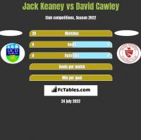 Jack Keaney vs David Cawley h2h player stats