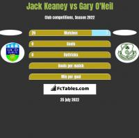 Jack Keaney vs Gary O'Neil h2h player stats
