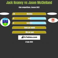 Jack Keaney vs Jason McClelland h2h player stats