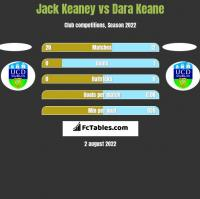 Jack Keaney vs Dara Keane h2h player stats