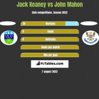Jack Keaney vs John Mahon h2h player stats