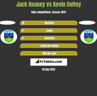 Jack Keaney vs Kevin Coffey h2h player stats