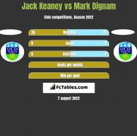 Jack Keaney vs Mark Dignam h2h player stats