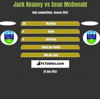Jack Keaney vs Sean McDonald h2h player stats