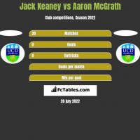 Jack Keaney vs Aaron McGrath h2h player stats