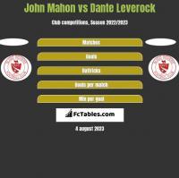 John Mahon vs Dante Leverock h2h player stats