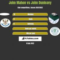 John Mahon vs John Dunleavy h2h player stats