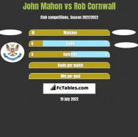 John Mahon vs Rob Cornwall h2h player stats