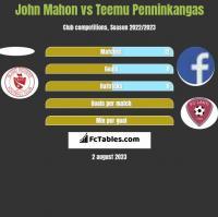 John Mahon vs Teemu Penninkangas h2h player stats