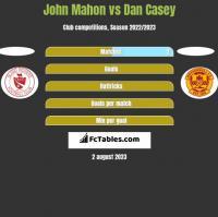 John Mahon vs Dan Casey h2h player stats