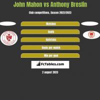 John Mahon vs Anthony Breslin h2h player stats