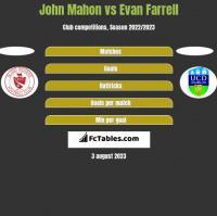 John Mahon vs Evan Farrell h2h player stats