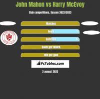 John Mahon vs Harry McEvoy h2h player stats