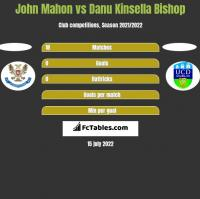 John Mahon vs Danu Kinsella Bishop h2h player stats