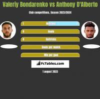 Valeriy Bondarenko vs Anthony D'Alberto h2h player stats