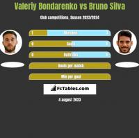 Valeriy Bondarenko vs Bruno Silva h2h player stats