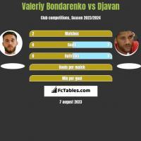Valeriy Bondarenko vs Djavan h2h player stats