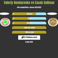 Valeriy Bondarenko vs Easah Suliman h2h player stats