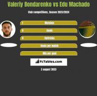 Valeriy Bondarenko vs Edu Machado h2h player stats