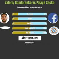 Valeriy Bondarenko vs Falaye Sacko h2h player stats