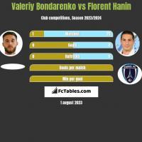 Valeriy Bondarenko vs Florent Hanin h2h player stats
