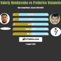 Valeriy Bondarenko vs Frederico Venancio h2h player stats