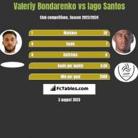 Valeriy Bondarenko vs Iago Santos h2h player stats