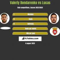 Valeriy Bondarenko vs Lucas h2h player stats