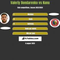 Valeriy Bondarenko vs Nanu h2h player stats