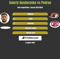 Valeriy Bondarenko vs Pedrao h2h player stats