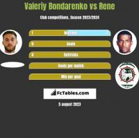 Valeriy Bondarenko vs Rene h2h player stats