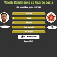 Valeriy Bondarenko vs Ricardo Costa h2h player stats