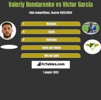Valeriy Bondarenko vs Victor Garcia h2h player stats