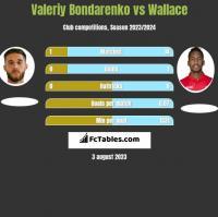 Valeriy Bondarenko vs Wallace h2h player stats