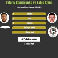Valeriy Bondarenko vs Fabio China h2h player stats