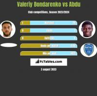 Valeriy Bondarenko vs Abdu h2h player stats