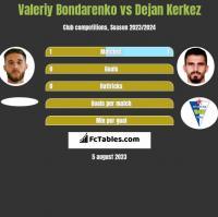 Valeriy Bondarenko vs Dejan Kerkez h2h player stats